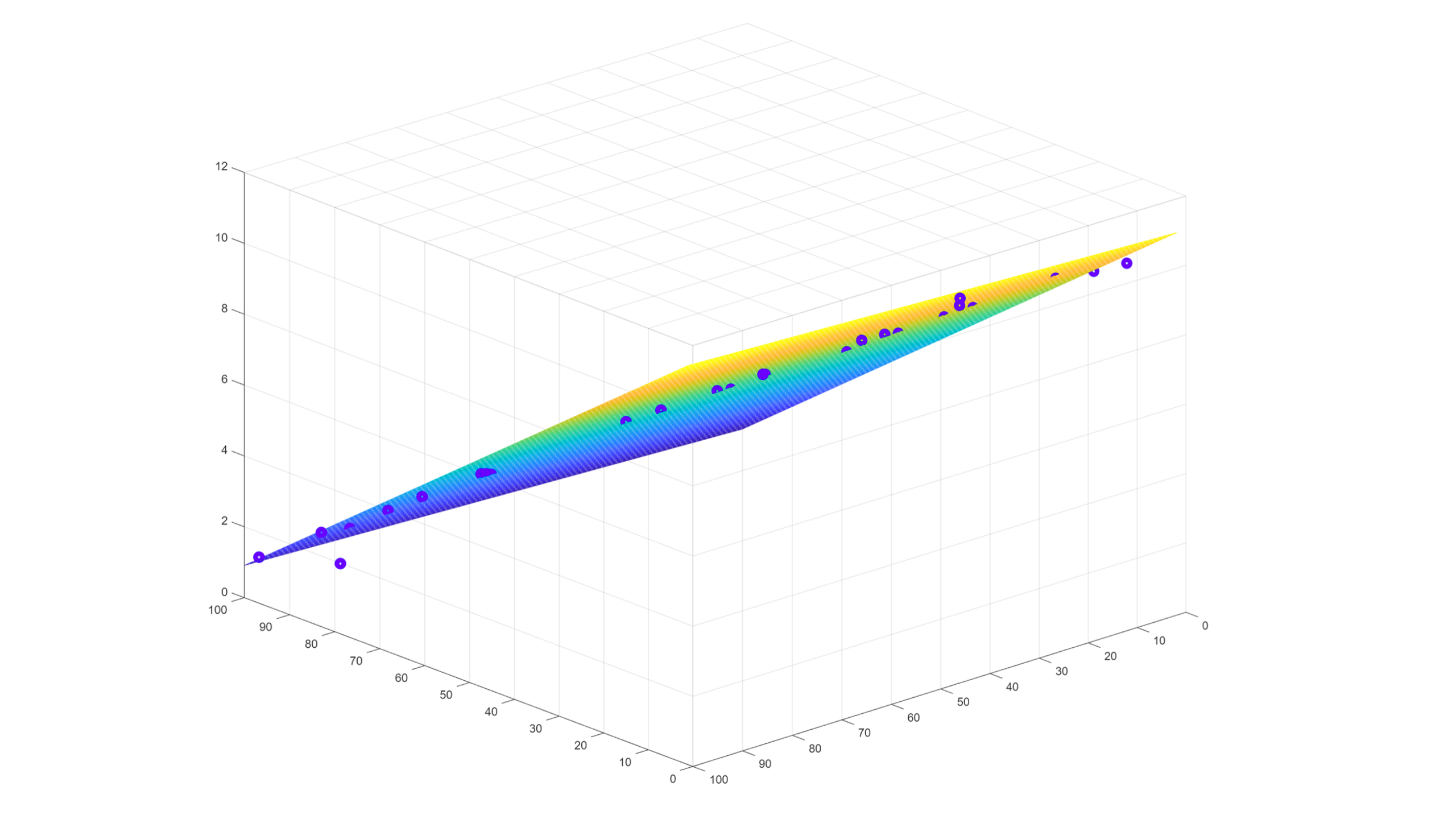 Linear regression 3d plot | Simple Linear Regression Tutorial for Machine Learning (ML) with Python