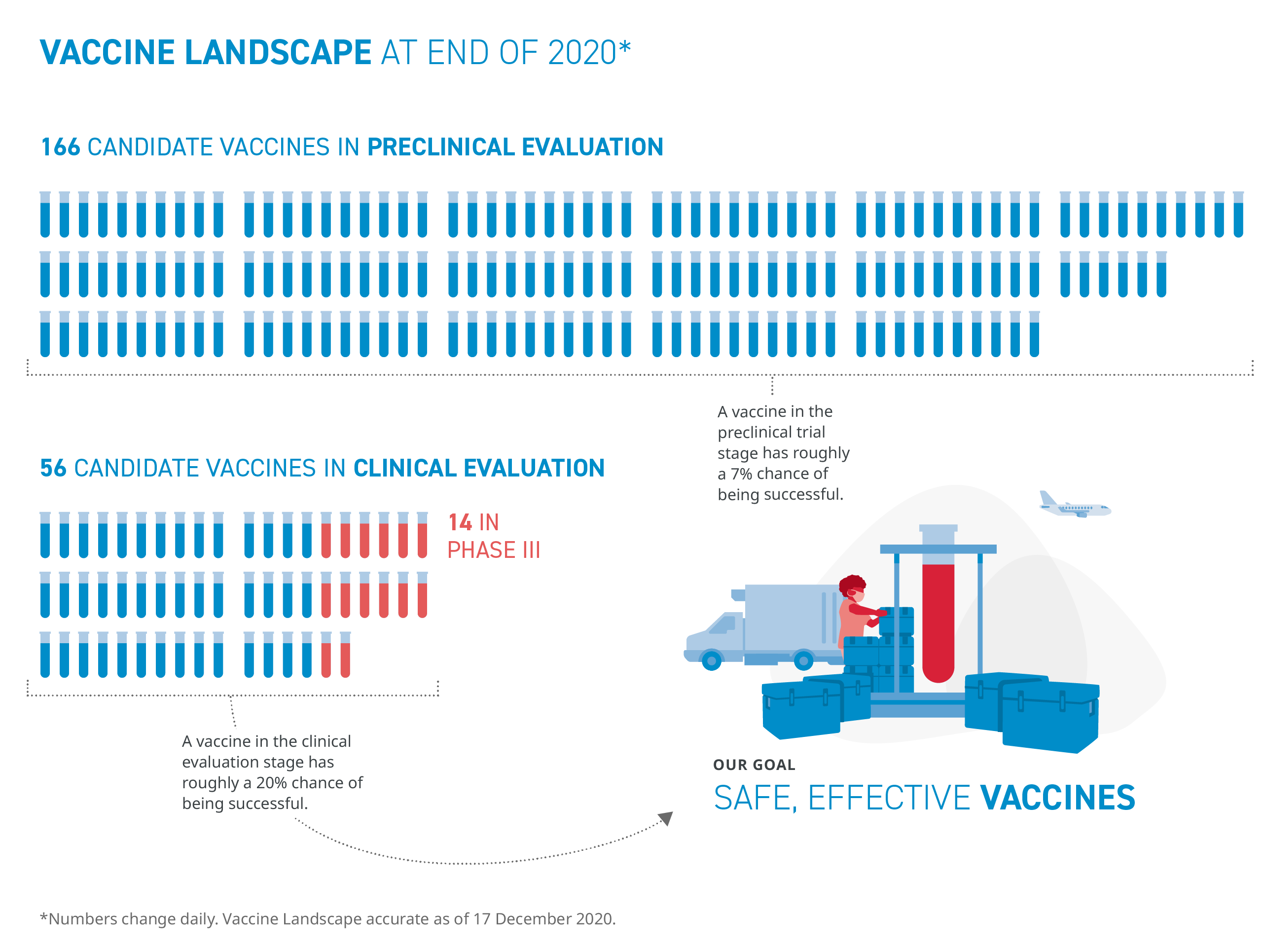 Illustration of the vaccine landscape at the end of 2020
