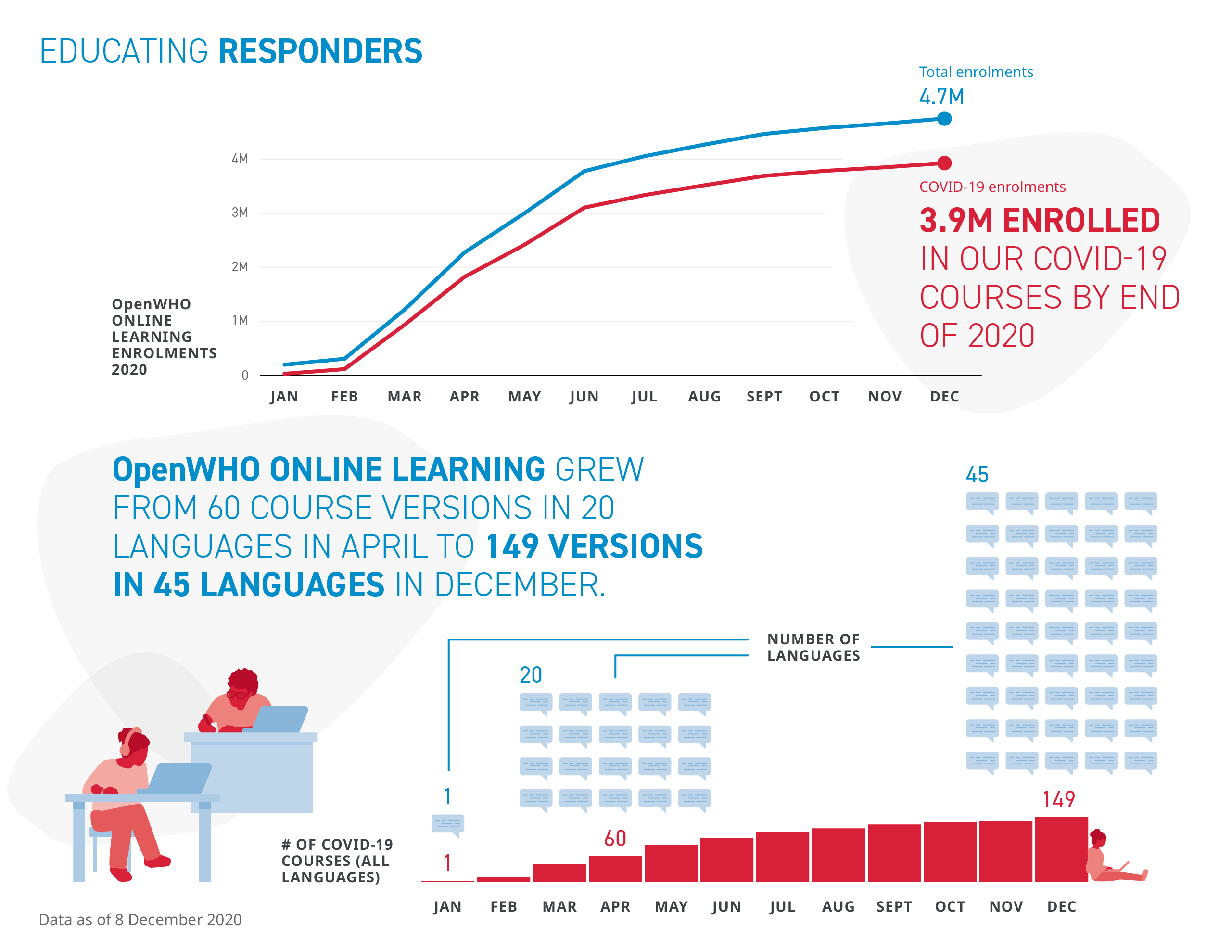 3.9 million people enrolled in OpenWHO COVID-19 courese by the end of 2020; 149 course versions available in 45 languages