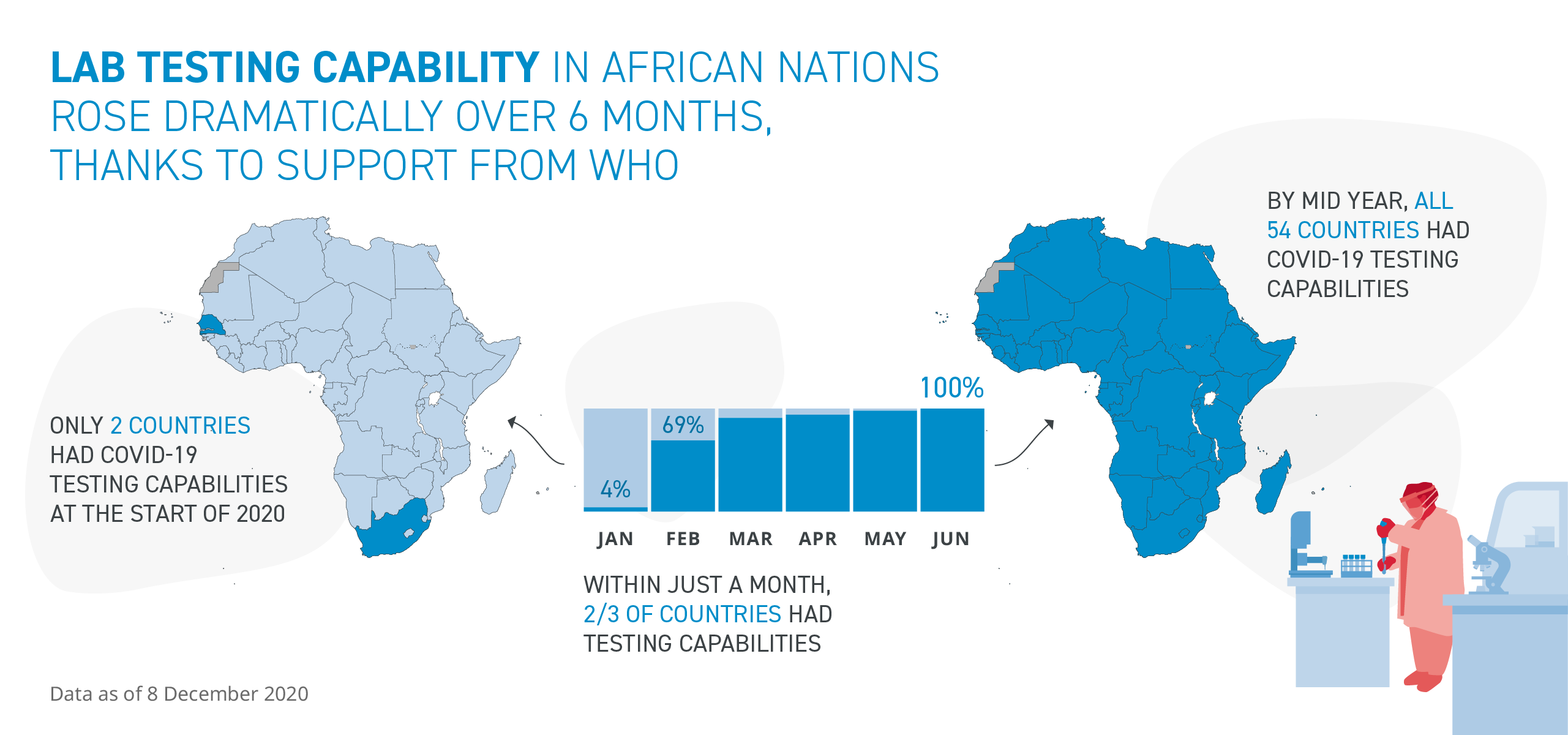 Only 2 countries in Africa had COVID-19 testing capacity at the start of 2020. By mid-year, all 54 countries had capacity.