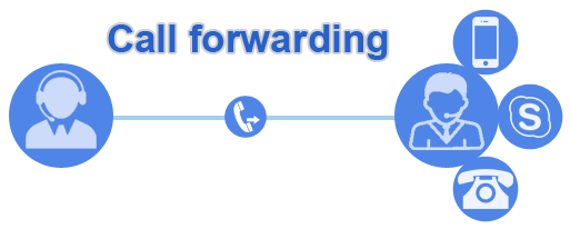 Image result for call forwarding