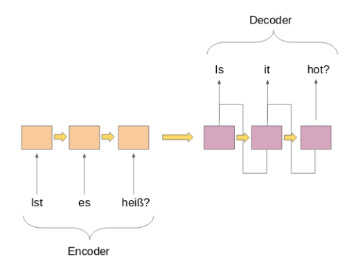 A Must-Read NLP Tutorial on Neural Machine Translation — The