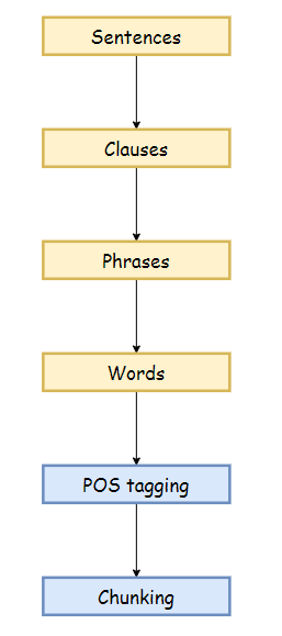 Figure 91: The chunking process in nlp.