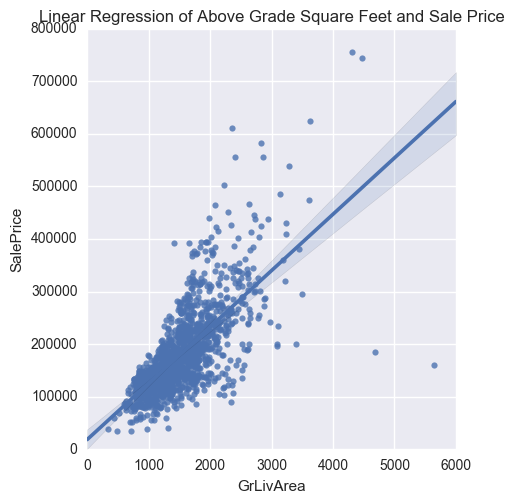 House Prices And Regressions Towards Data Science
