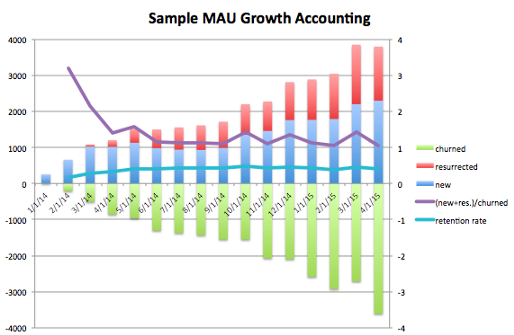Diligence at Social Capital Part 1: Accounting for User Growth