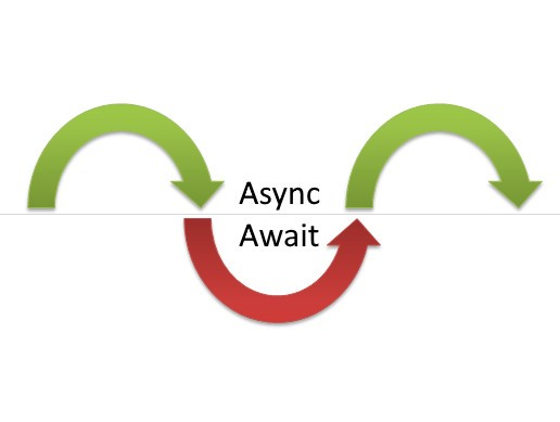 Converting Javascript callbacks to Promise and async-await