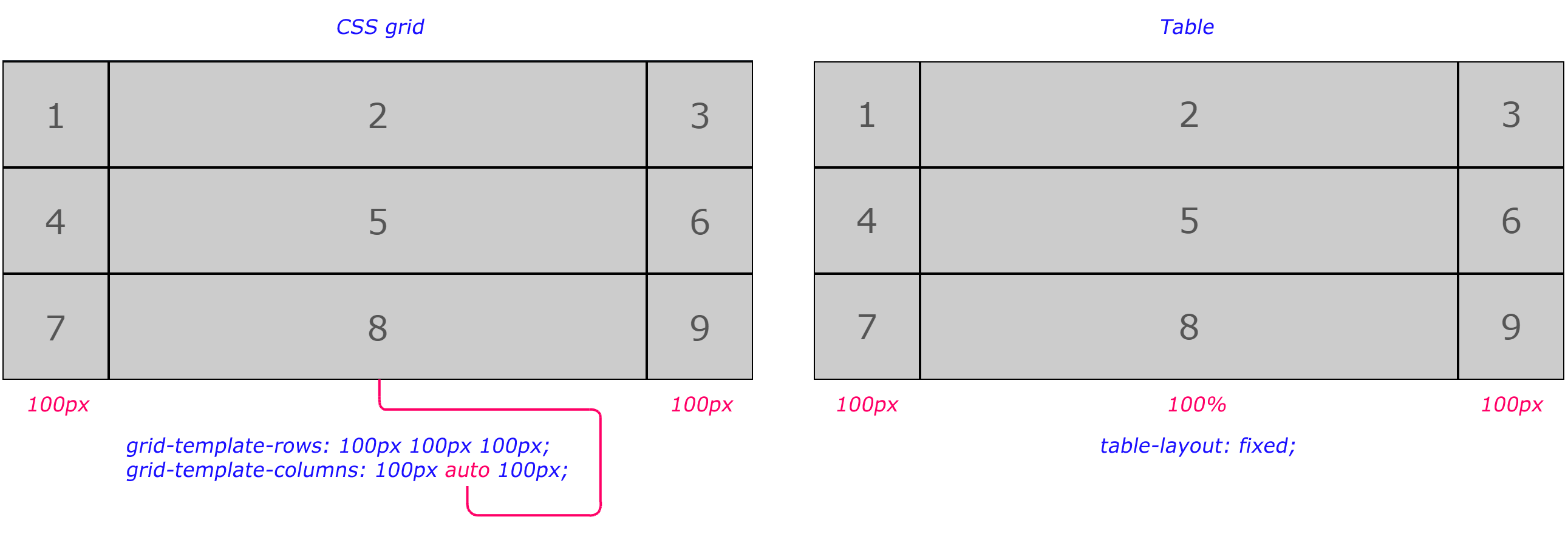New things CSS grid brings to the </table> - JavaScript