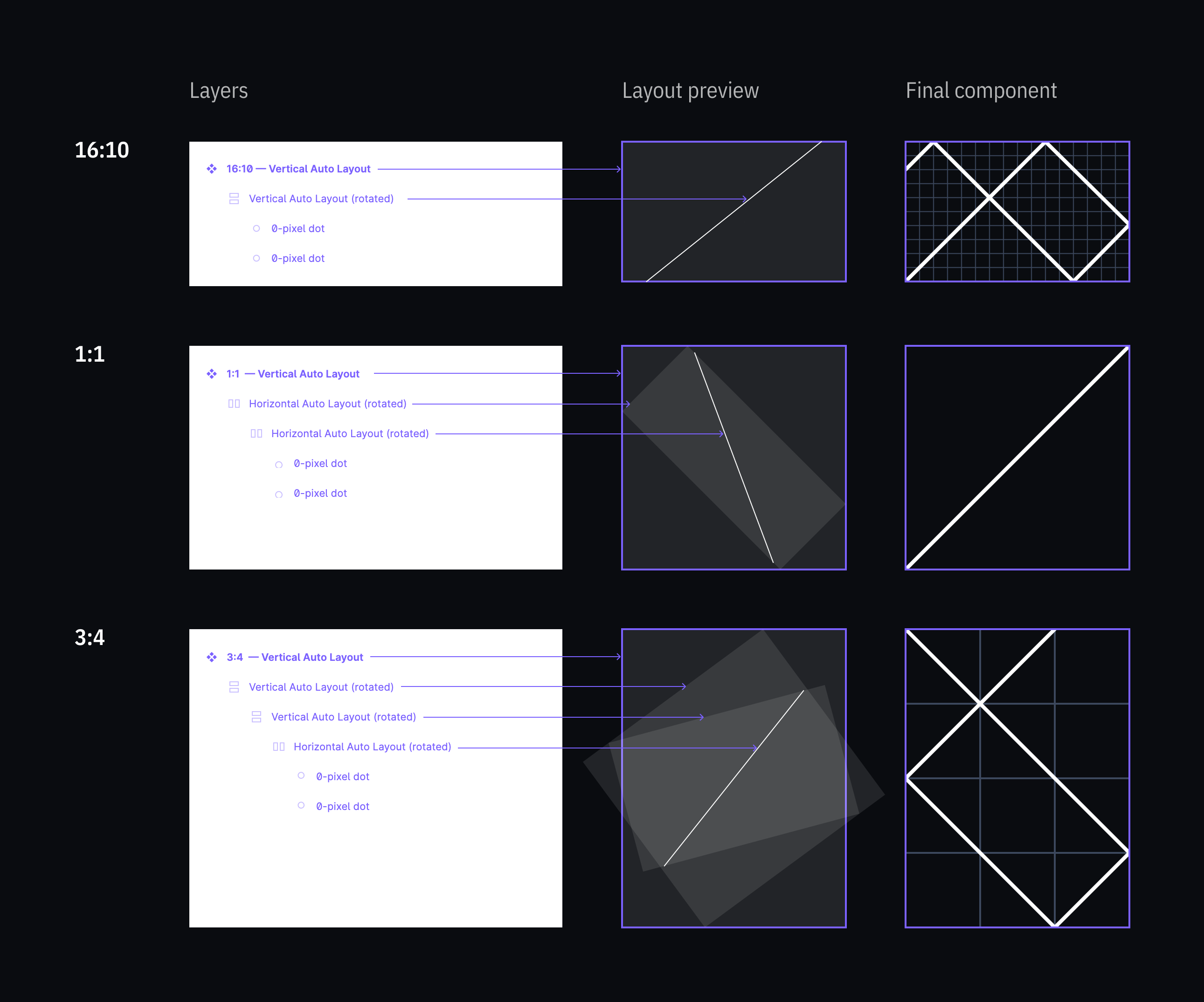 Component layers