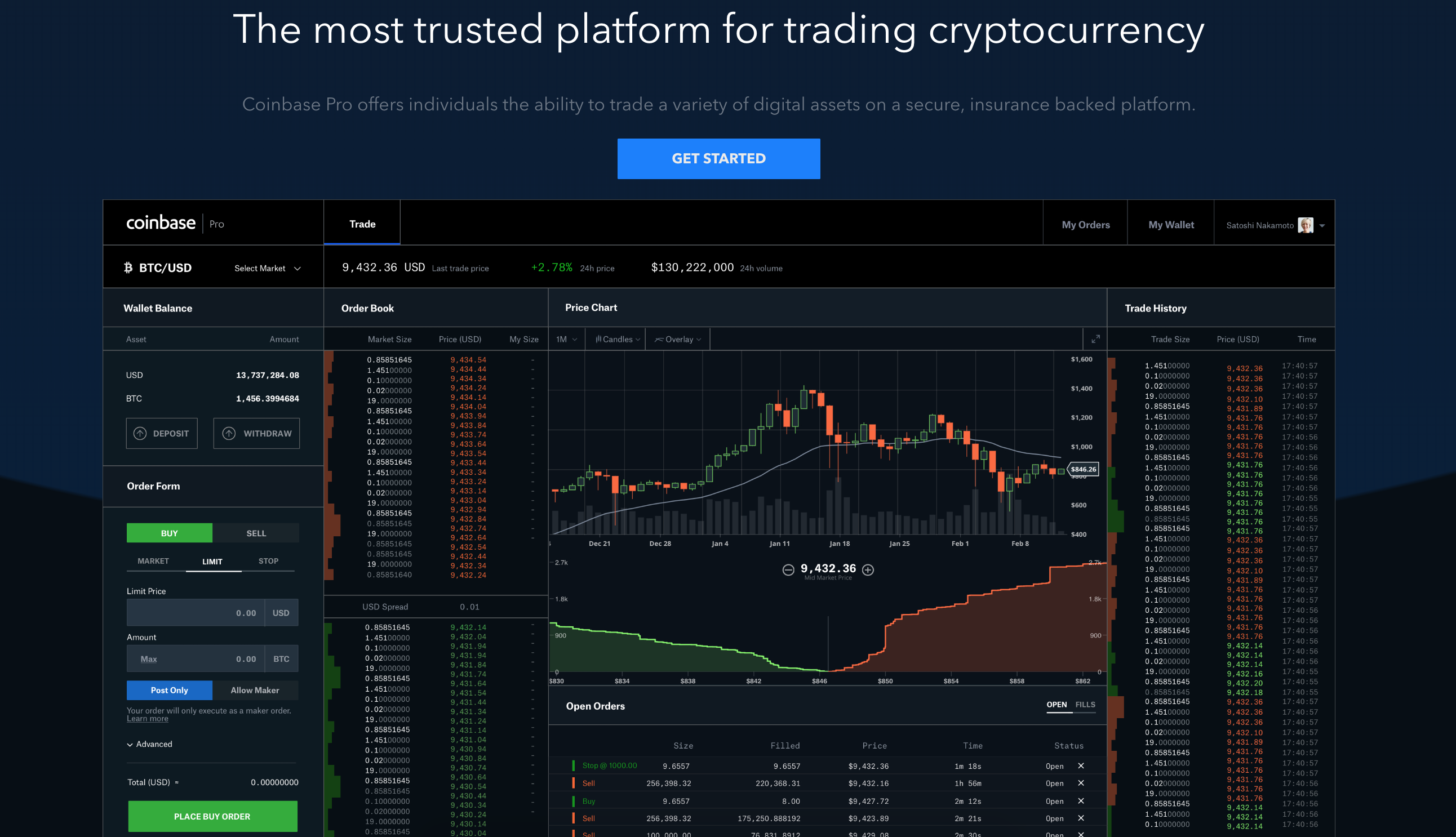 bitcoin cash trading limited