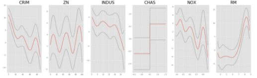 pyGAM : Getting Started with Generalized Additive Models in Python