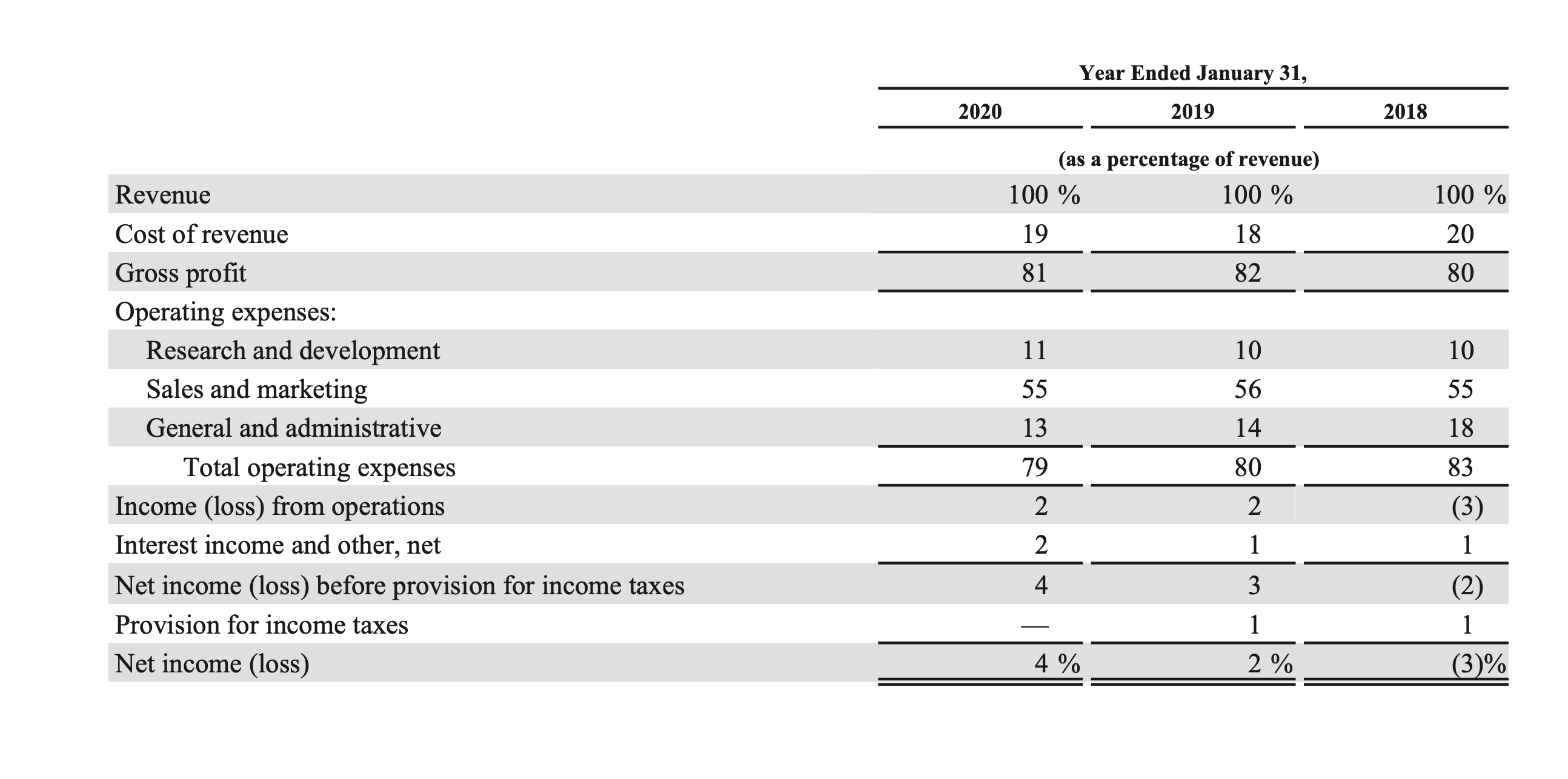 Example of expenses spread—Zoom annual report