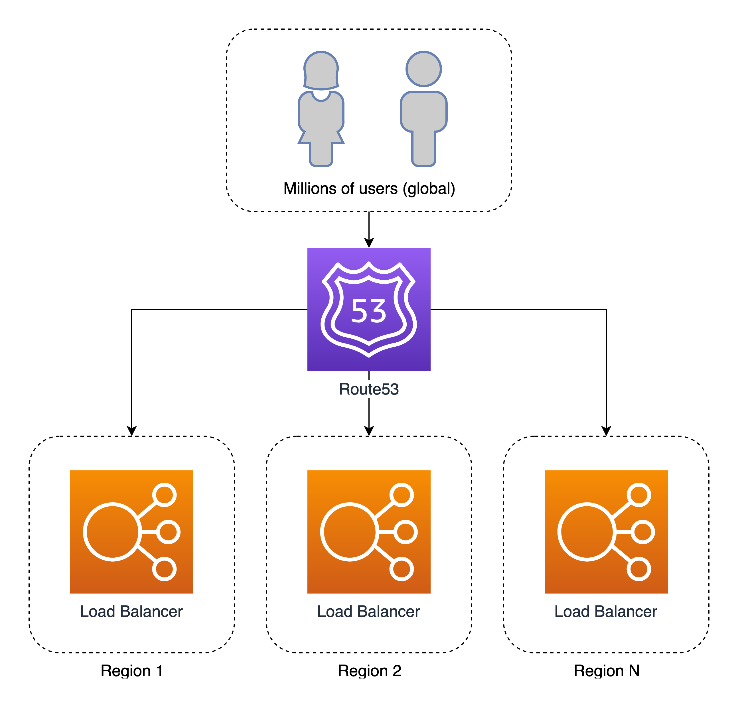 How to implement the perfect failover strategy using Amazon