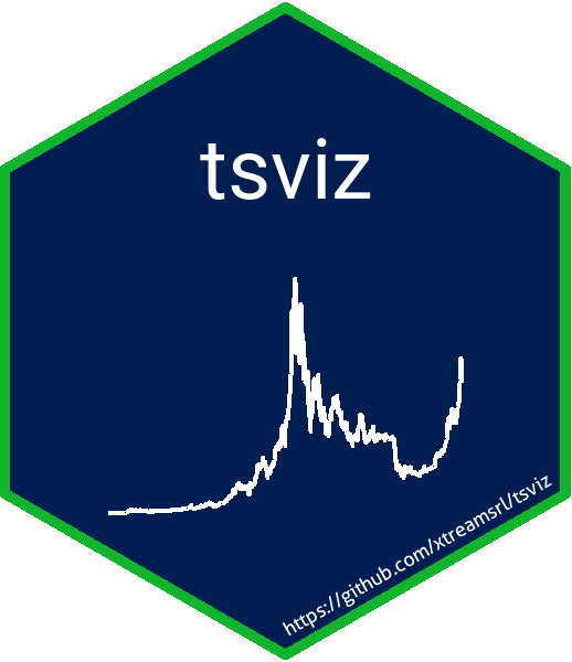 Introducing tsviz, interactive time series visualization in