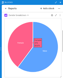 Pie chart showing 60/40 split of men to women in my network