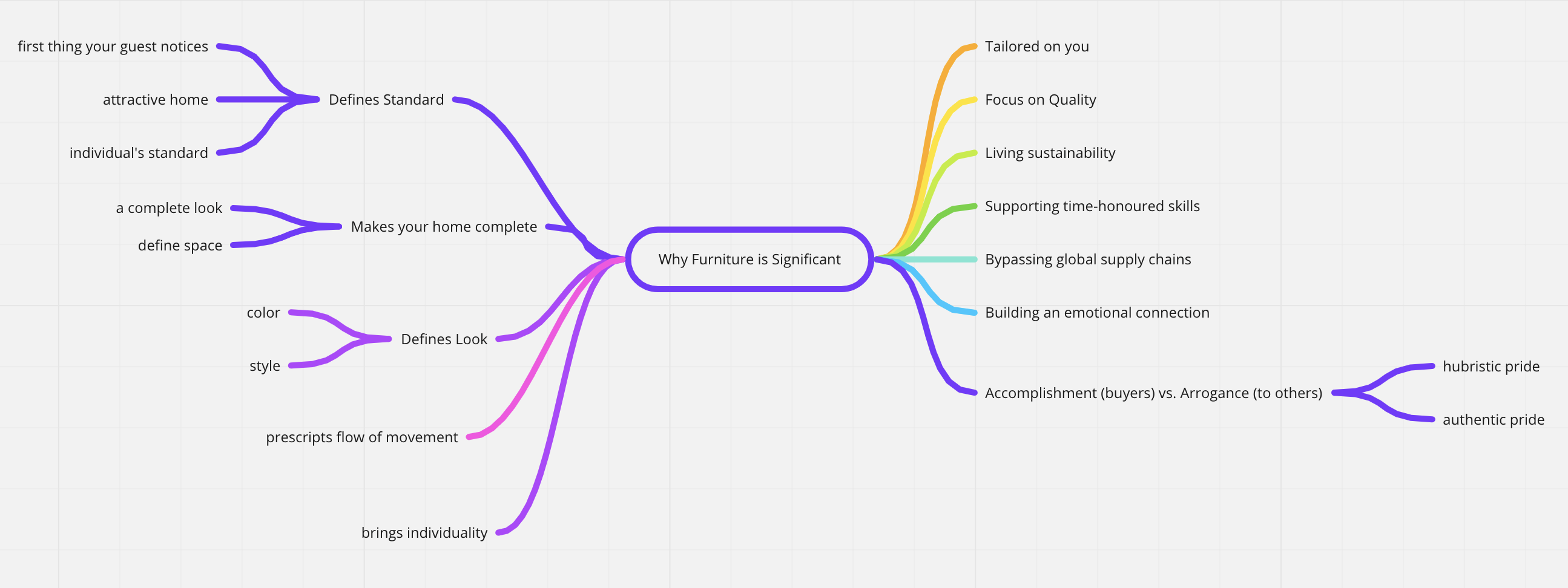 Why furniture is significant mindmap