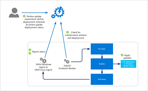 Adopting Azure Update Management Solution - Powerupcloud