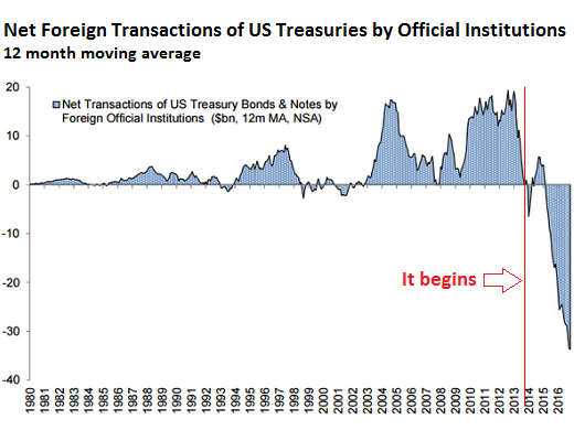 Data showing the amount to US Treasuries transactions by foreign governments. Since 2014, U.S. Treasuries have had a bad time.