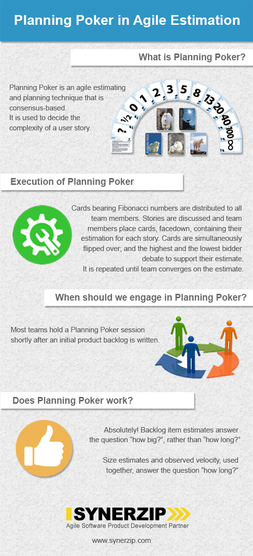 Planning Poker In Agile Estimation Infographic By Synerzip Medium