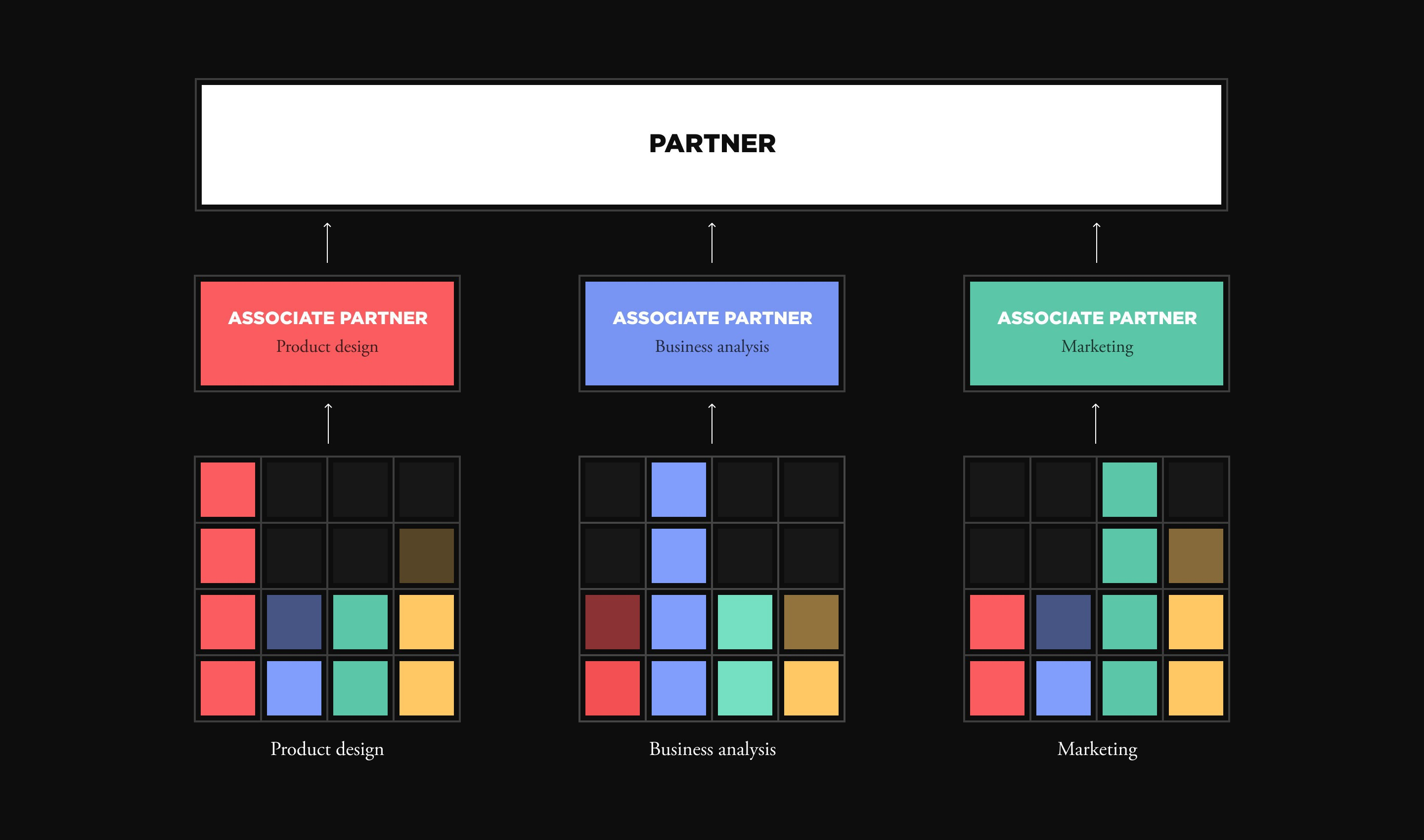 The Gradient Partner Model And Scaling Senior Talent