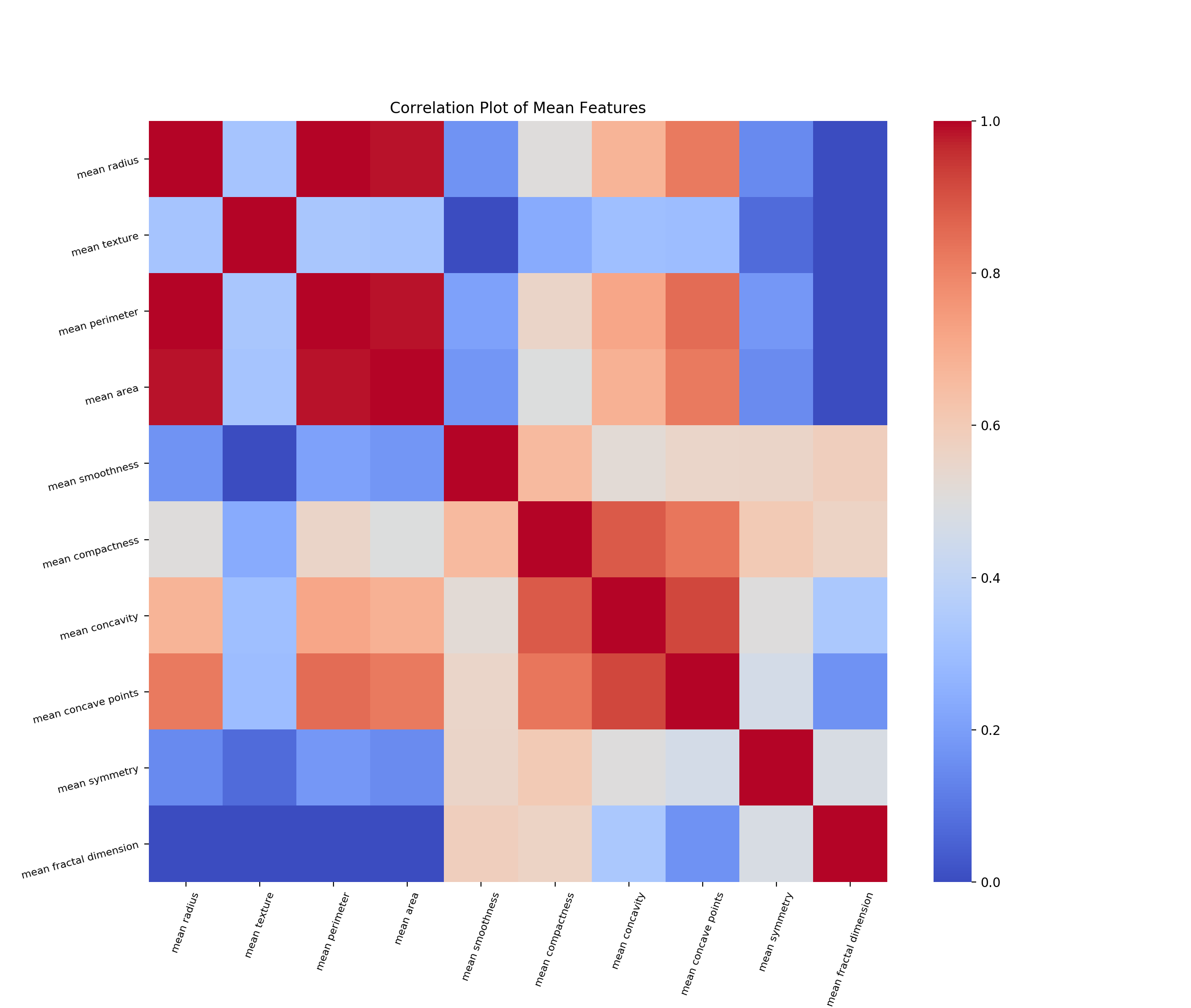 Principal Component Analysis and SVM in a Pipeline with Python
