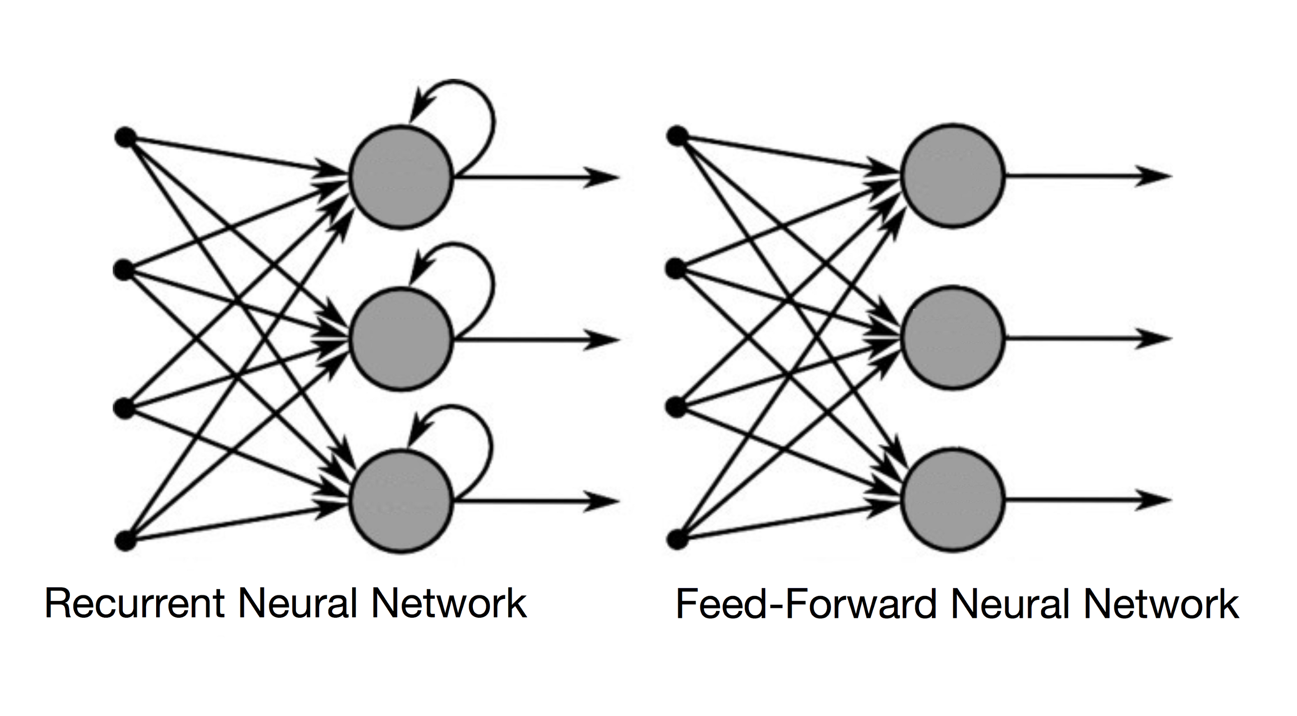 Comparison between Recurrent and Feed-Forward Artificial Neural Network