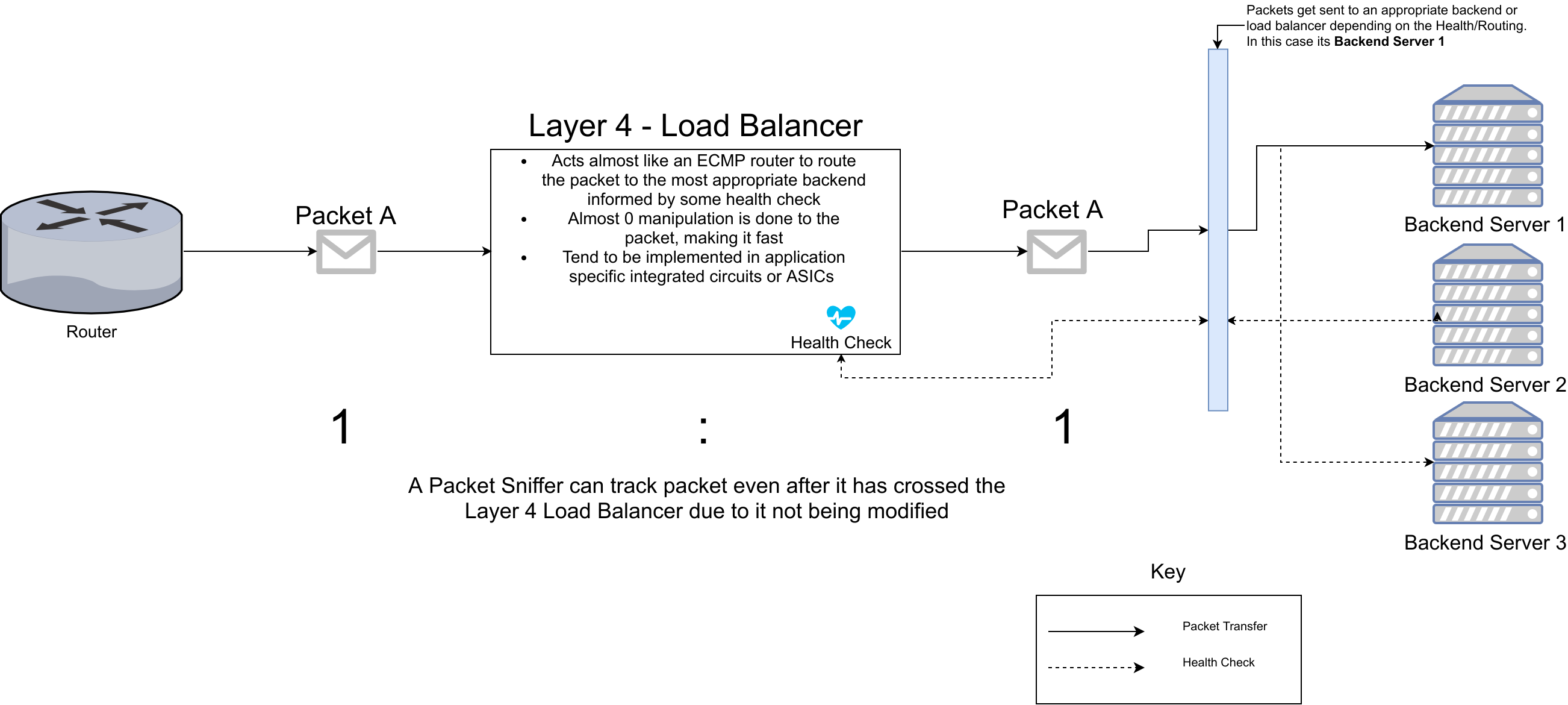 TCP vs HTTP(S) Load Balancing  - Martin Ombura Jr  - Medium