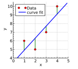 A graph illustrating a line of best fit through 4 data points