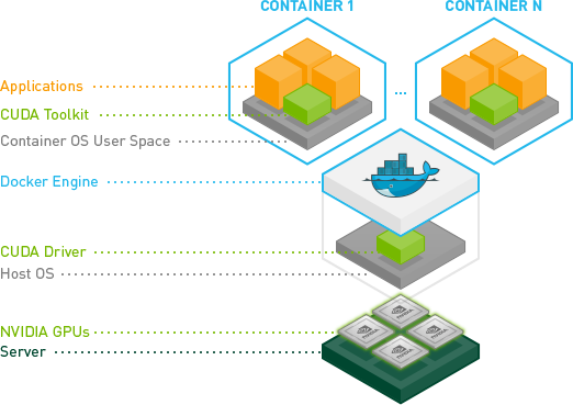 Using Docker to Set Up a Deep Learning Environment on AWS