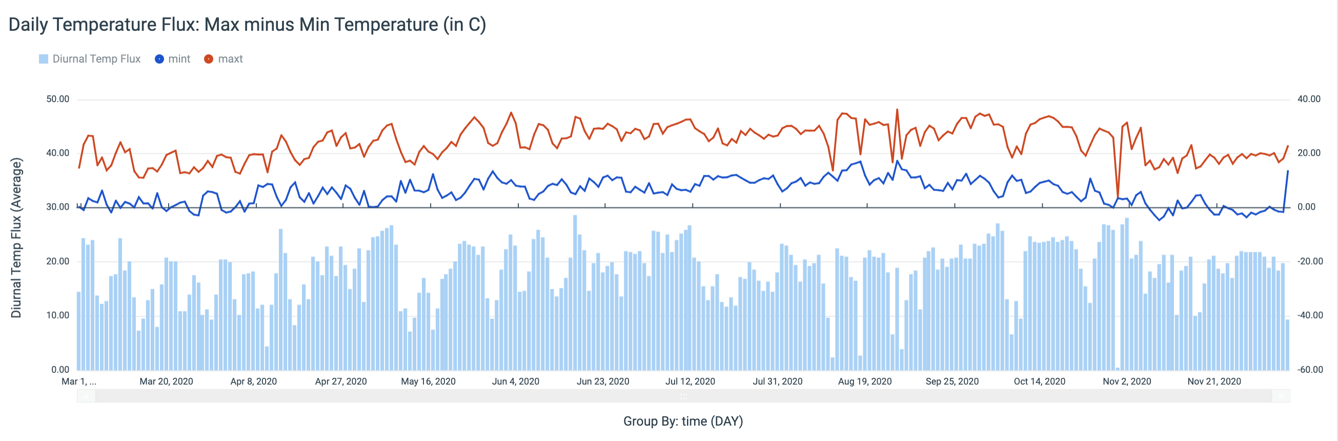 Arable's Advanced Analytics Location Deep Dive Weather Tab shows several graphs, including diurnal temperature flux.