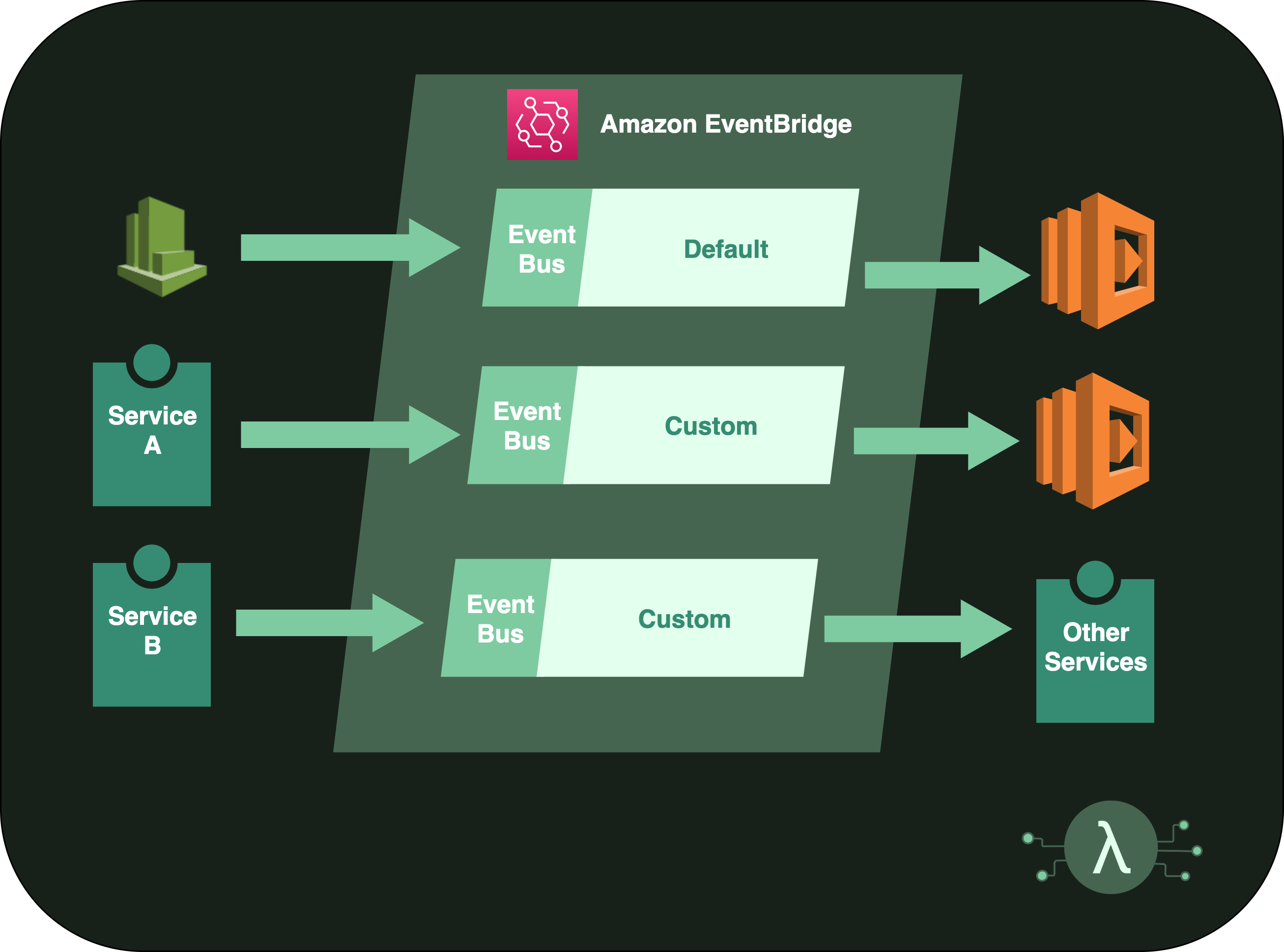 Diagram showing Amazon EventBridge Services with multiple buses and services publishing with Lambdas consuming.