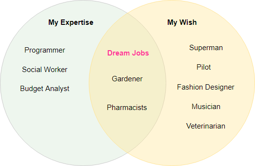 Venn Diagram A Comprehensive Tutorial By Warren Lynch Medium