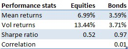 Performance stats equities and bonds
