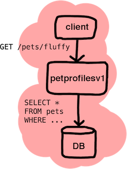 Write Policy in OPA  Enforce Policy in SQL  - Open Policy Agent