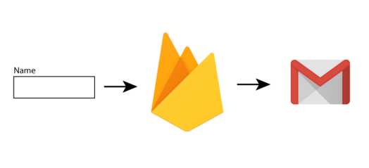 Create a Contact Form in Angular using Cloud Functions for Firebase