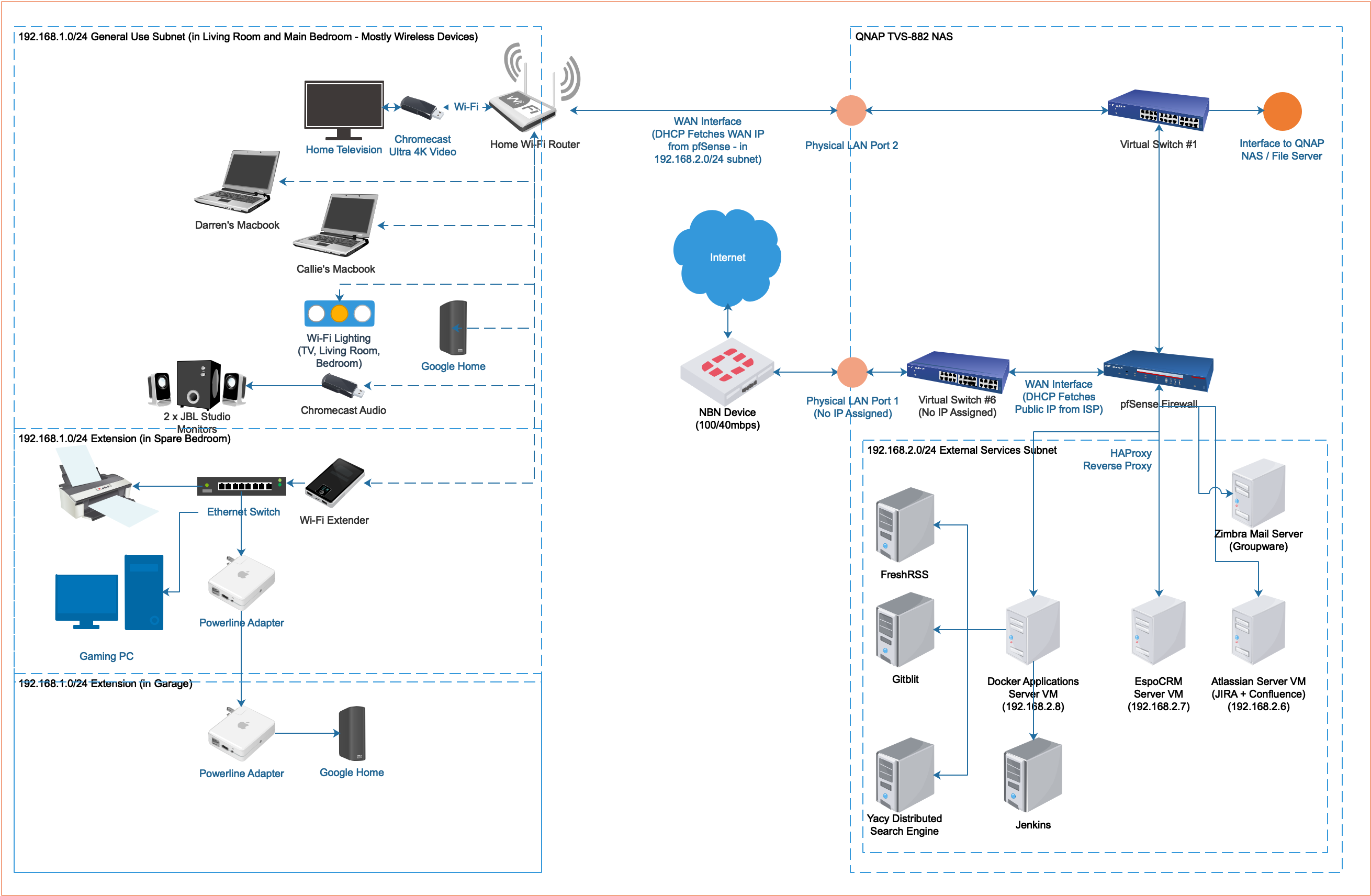 Updated Home Network Architecture Blog Of Darren Smith