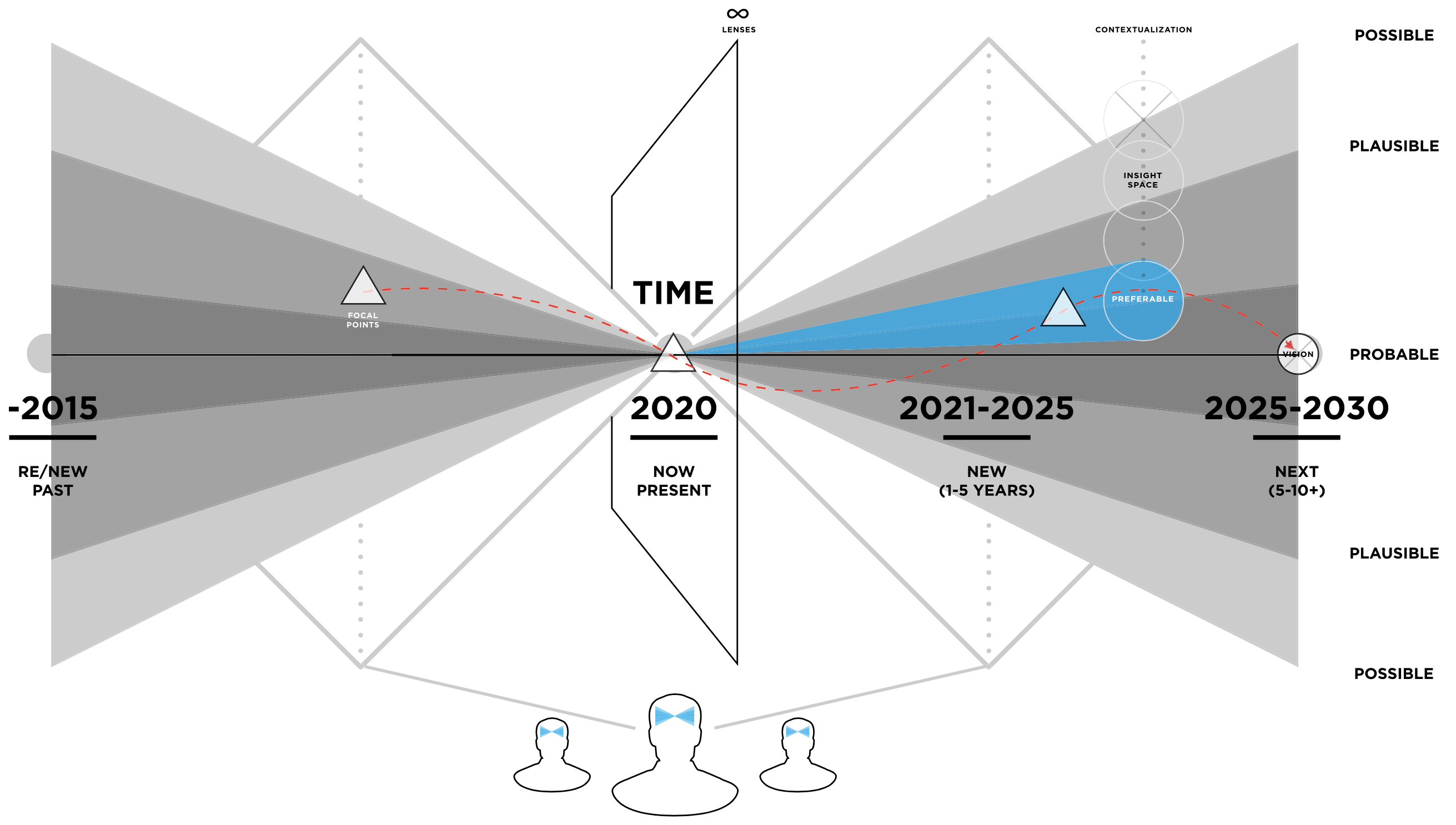 Five Dimensions Of Speculative Thinking By Manish Chauhan The Experience Of Design Medium