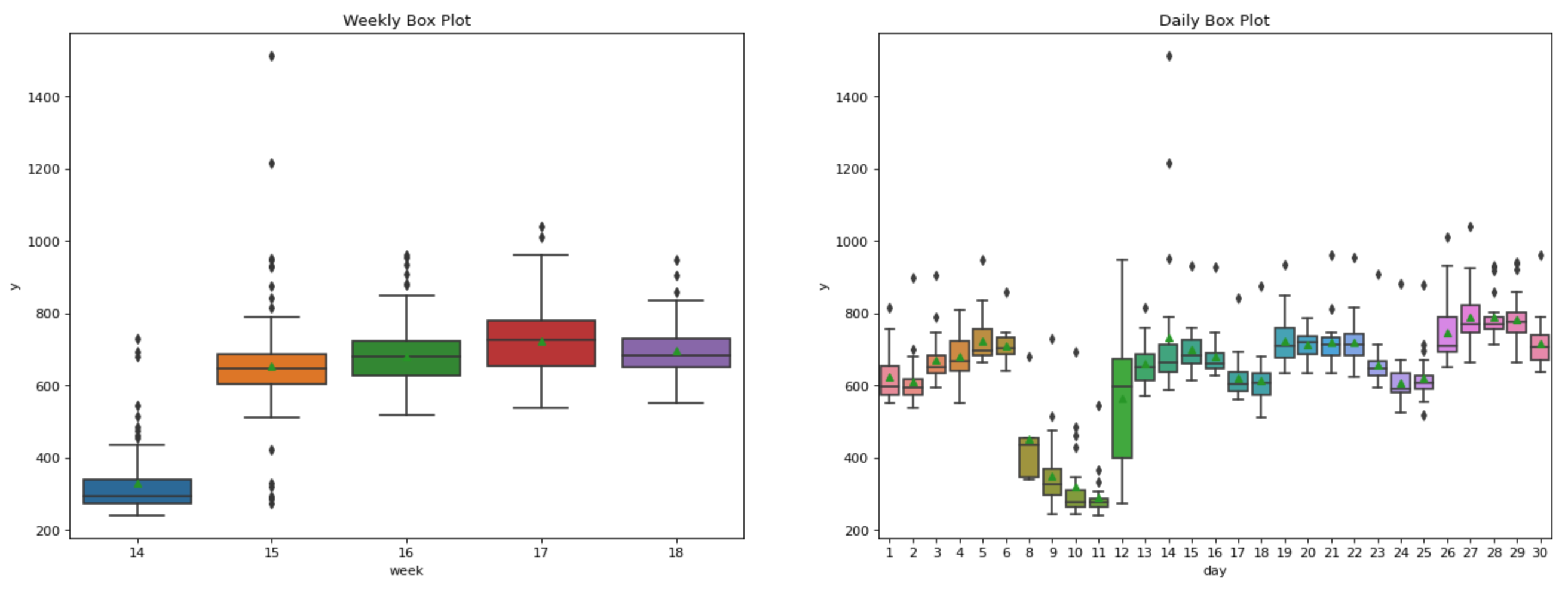 Weekly and daily boxplots with mean