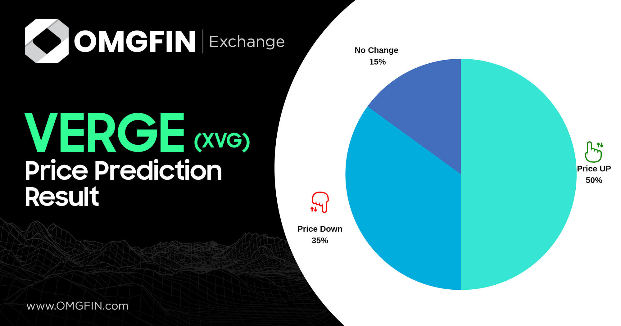 Verge Price Prediction Result based on the Verge User — o8