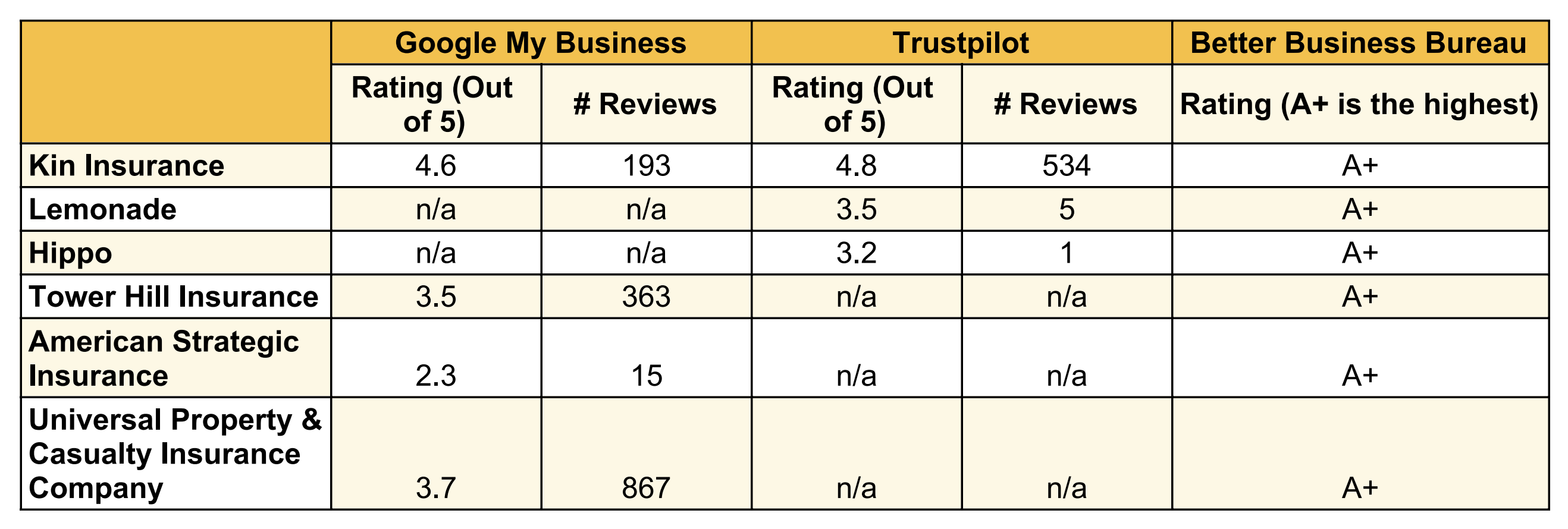 Customer review comparison chart for Kin Insurance, Lemonade, Hippo, Tower Hill, and others.
