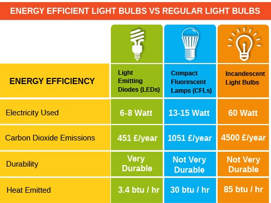CFLs compared to others