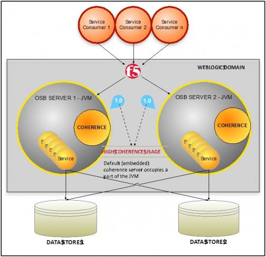 Optimising Osb Performance With Remote Coherence Cache By Intelligent Pathways Medium