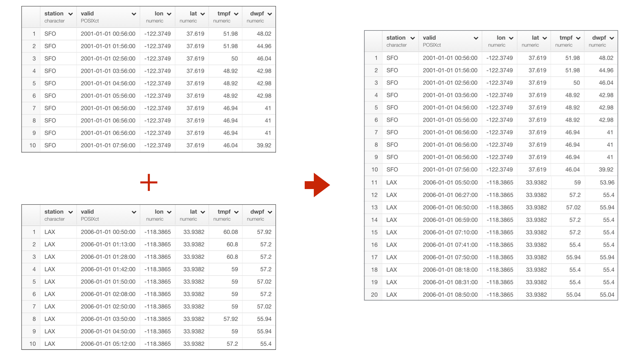 Merging two data frames with union or bind_rows - learn data