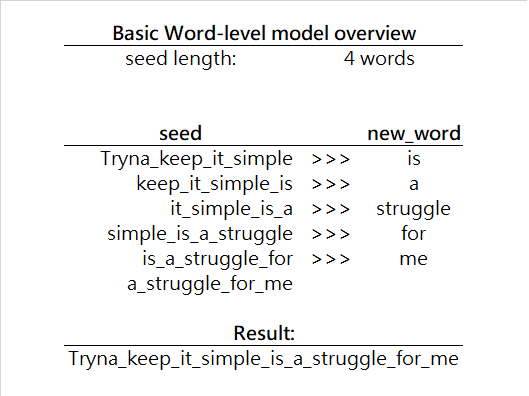 Iterative process of word generation with Word-level Language Model
