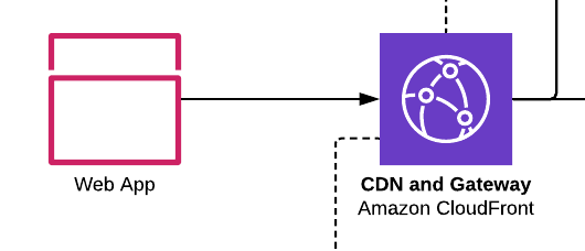 Routing and Caching