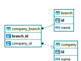 Most Efficient Way To Map A Onetomany Relationship With Jpa And Hibernate By Rajib Rath Medium