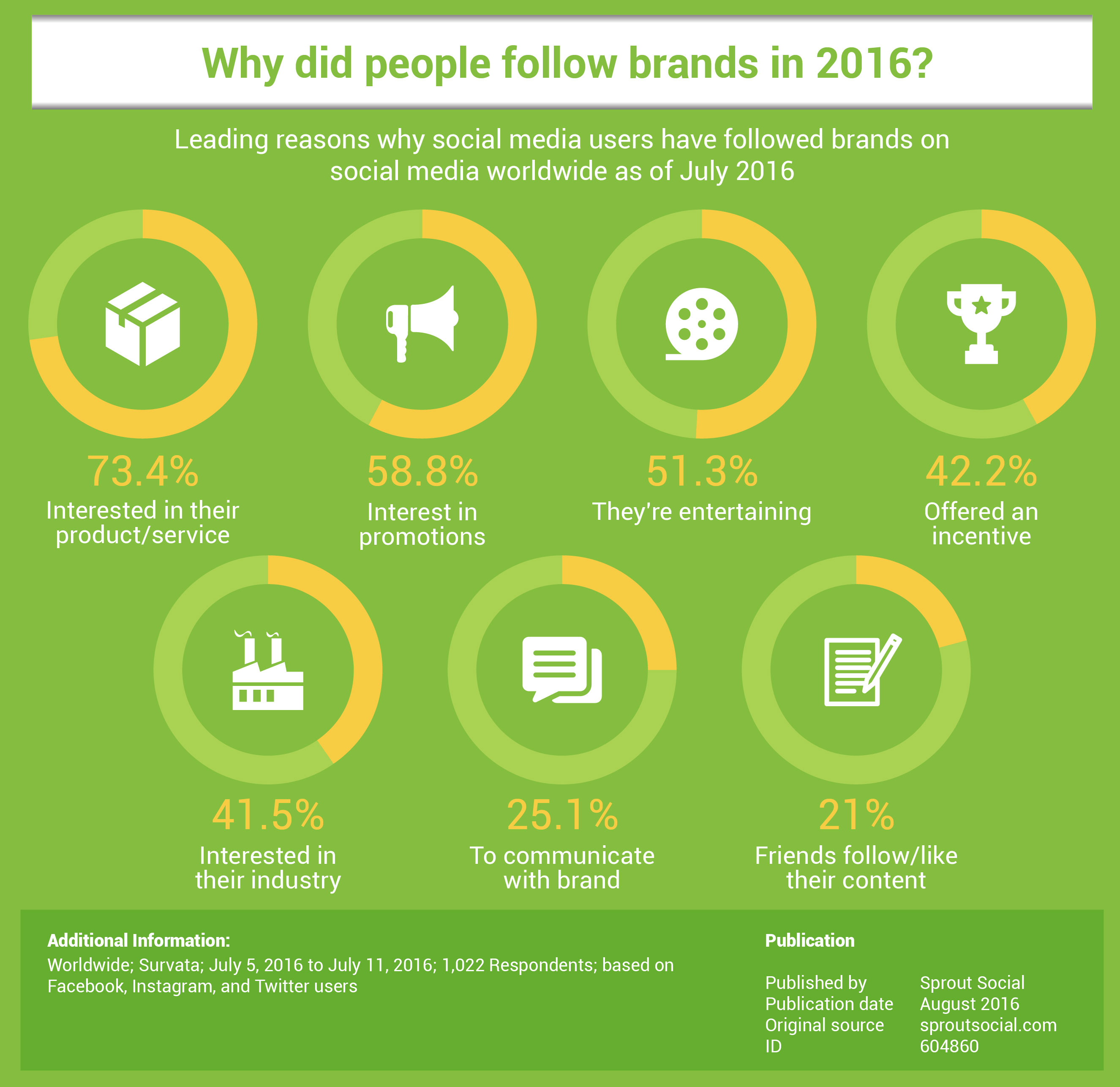 why people follow social channels