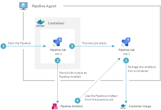 Containerised CI/CD pipelines with Azure DevOps - Brent