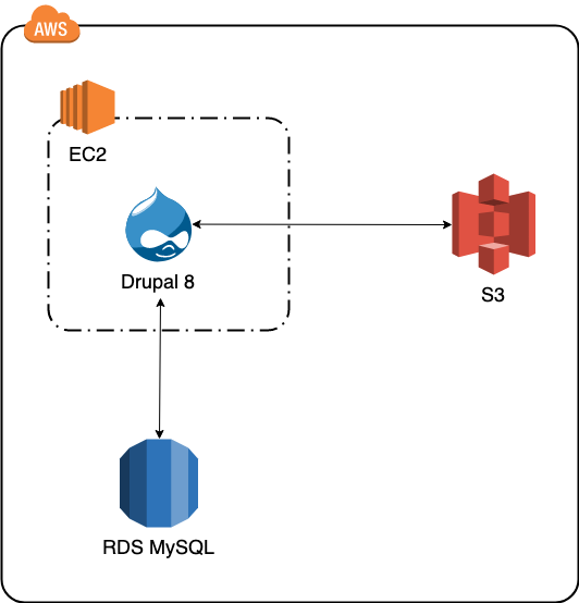 AWS 8 AWS Installing Drupal EC2 and RDS S3 with in AWS nOwk0P