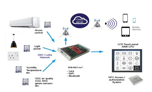 A home automation architecture based on LoRa technology