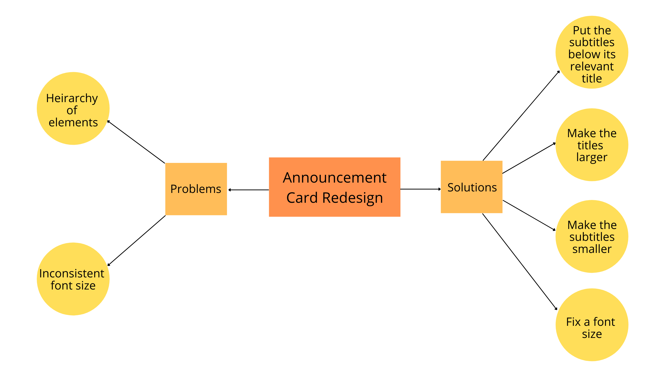 Mind Map for redesigning the Miss Universe 2015 Announcement Card